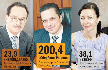 Рейтинг банков Челябинска 55