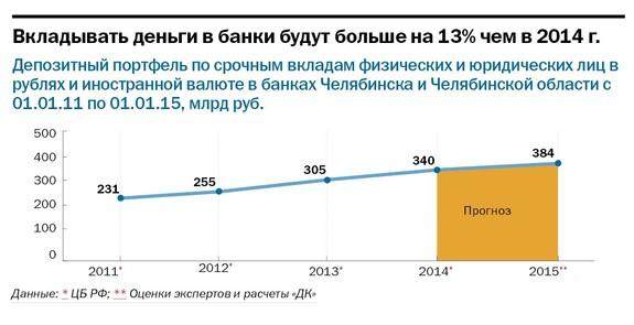 Рейтинг банков Челябинска 54