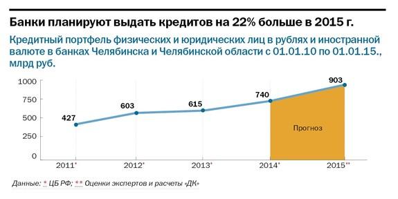 Рейтинг банков Челябинска 56