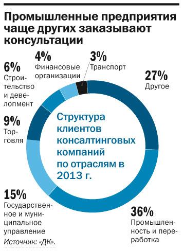 Рейтинг консалтинговых компаний 2015 10