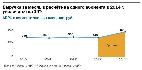 Интернет-провайдеры  Челябинской области 2015 16