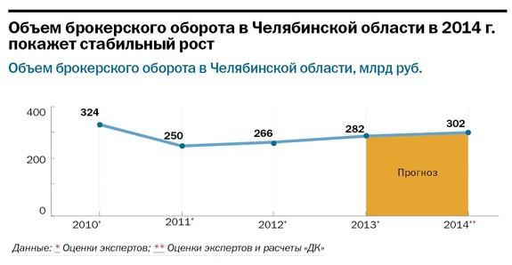 Рейтинг брокерских компаний  Челябинска 27