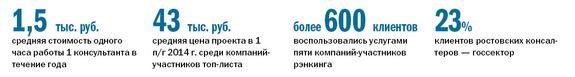 Рейтинг консалтинговых компаний Ростова-на-Дону 1