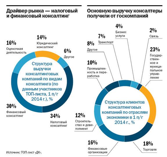 Рейтинг консалтинговых компаний Ростова-на-Дону 2