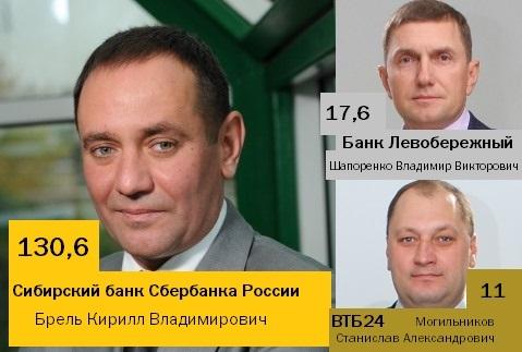 Рейтинг банков в Новосибирске 29
