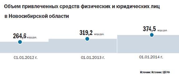 Рейтинг банков в Новосибирске 30