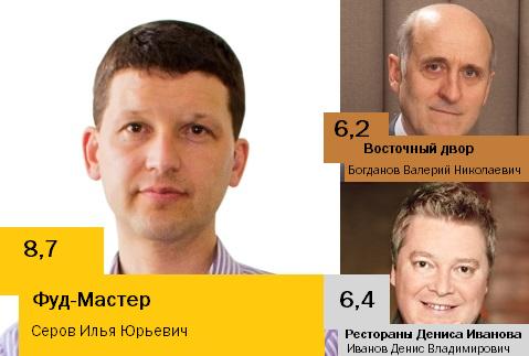 Рейтинг ресторанов Новосибирска 6
