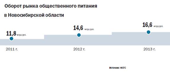 Рейтинг ресторанов Новосибирска 7