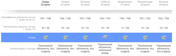 Гидрометцентр в Казани