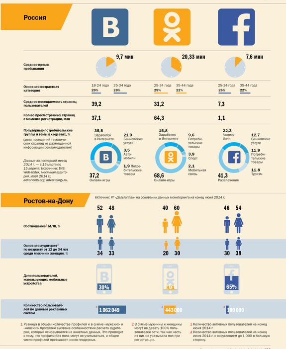 Социальные сети 6