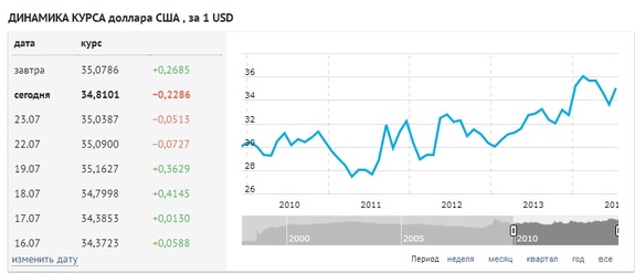Курс доллара в Новосибирске