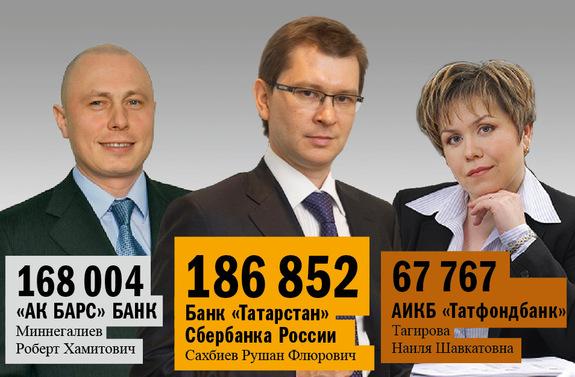 Рейтинг банков Татарстана 18