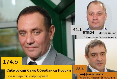 Рейтинг банков в Новосибирске 27