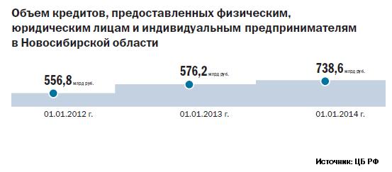 Рейтинг банков в Новосибирске 28