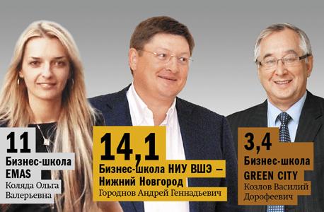 Рейтинг бизнес-школ Нижнего Новгорода 6