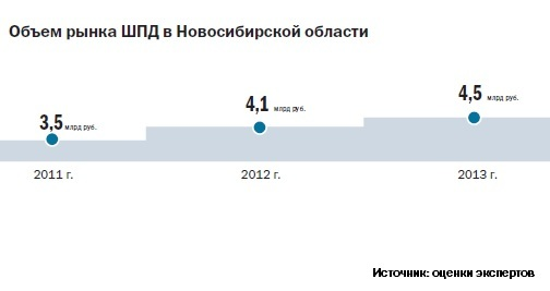 Рейтинг интернет-провайдеров в Новосибирске 2