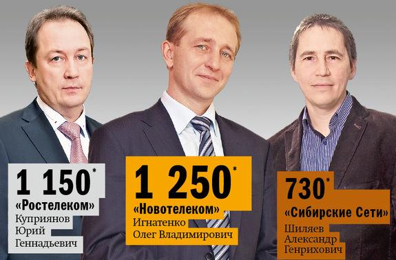 Рейтинг интернет-провайдеров в Новосибирске 1