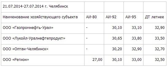 Цены на бензин в Челябинске назвали одними из самых низких в УрФО 1