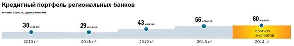 Рейтинг банков Нижнего Новгорода 56