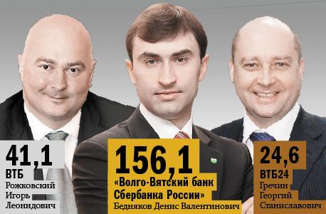 Рейтинг банков Нижнего Новгорода 55