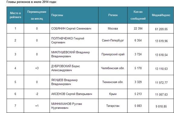 Позиции Дубровского в медиарейтинге глав регионов существенно изменились 1