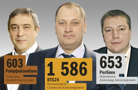 Рейтинг банков в Новосибирске 26