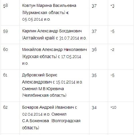 Борис Дубровский продолжил терять позиции в рейтинге губернаторов 1