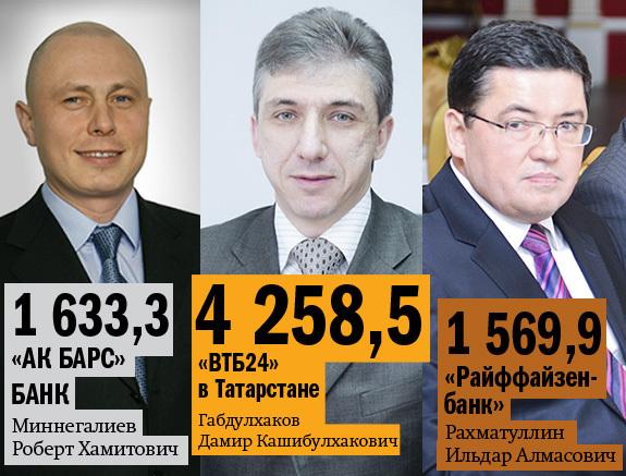 Рейтинг банков Татарстана 13