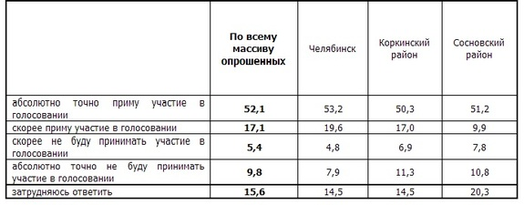 Челябинские эксперты дали прогноз явки на выборах губернатора 1