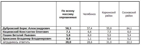 Челябинские эксперты дали прогноз явки на выборах губернатора 2