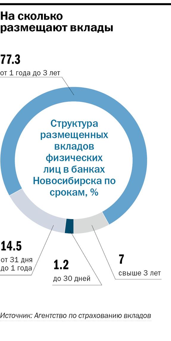 Рейтинг банков в Новосибирске 19