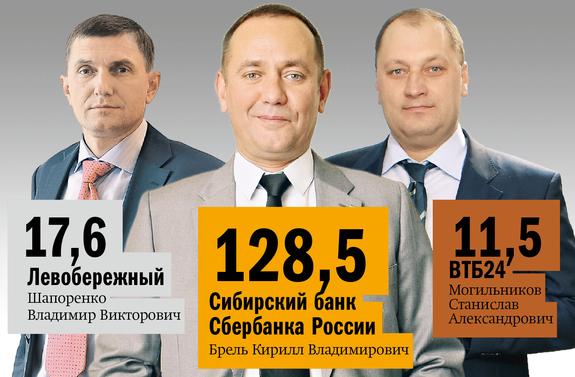 Рейтинг банков в Новосибирске 20