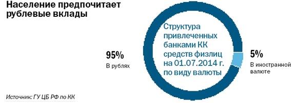 Рейтинг банков Красноярского края 2014 14