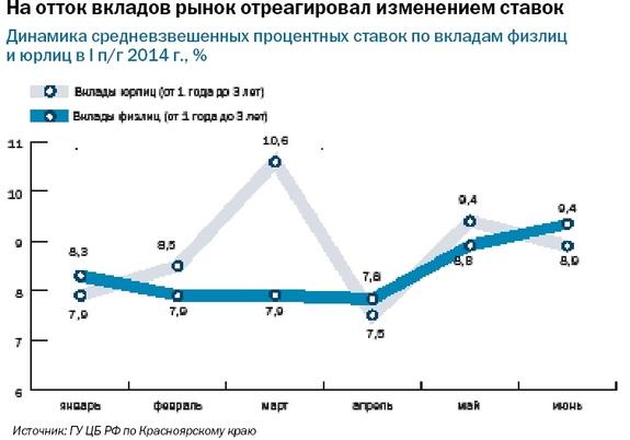 Рейтинг банков Красноярского края 2014 15