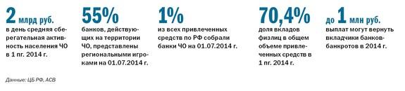 Рейтинг банков Челябинска 46