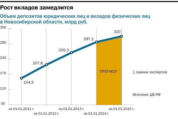 Рейтинг банков в Новосибирске 21