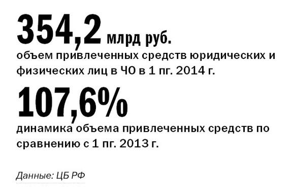 Рейтинг банков Челябинска 47