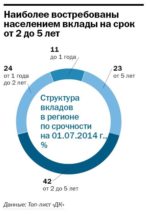 Рейтинг банков Челябинска 49