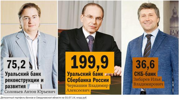 Рейтинг банков Екатеринбурга 2016 41