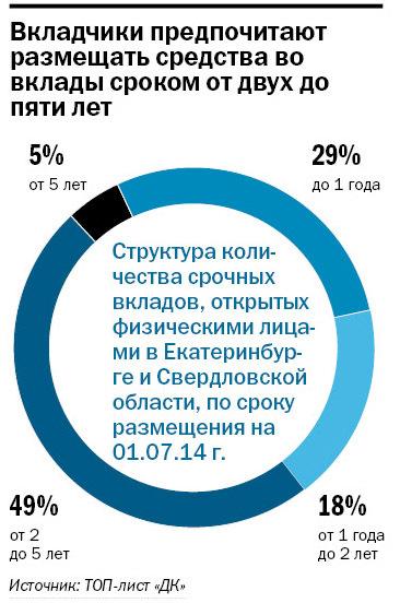 Рейтинг банков Екатеринбурга 2016 40