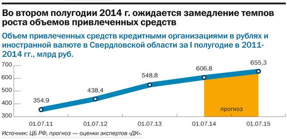 Рейтинг банков Екатеринбурга 2016 43