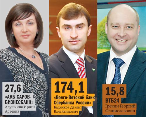 Рейтинг банков Нижнего Новгорода 50