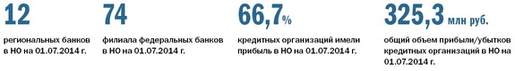 Рейтинг банков Нижнего Новгорода 48