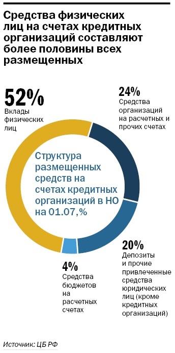 Рейтинг банков Нижнего Новгорода 49