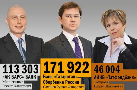 Рейтинг банков Татарстана 9