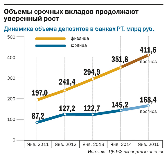 Рейтинг банков Татарстана 12