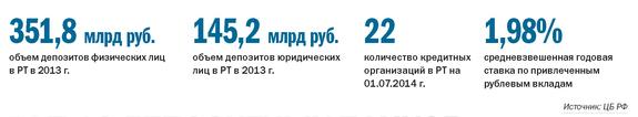 Рейтинг банков Татарстана 8
