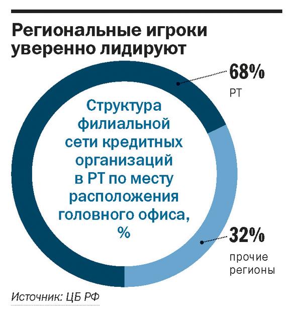 Рейтинг банков Татарстана 7