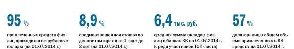 Рейтинг банков Красноярского края 2014 13