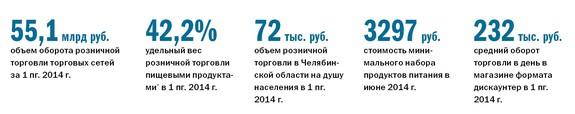 Рейтинг продуктового ритейла в Челябинске 1